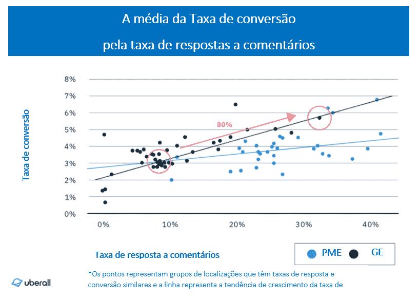 Gráfico a mostrar Taxas de conversão para pequenas e médias empresas e grandes empresas em relação à taxa média de resposta