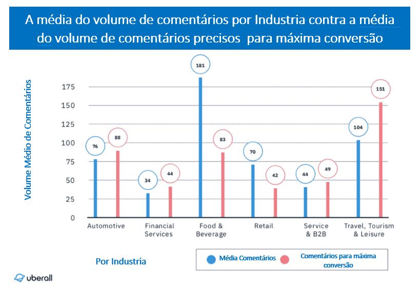 Gráfico a mostrar Média do volume de comentários por Industria contra a média  do volume de comentários precisos  para máxima conversão