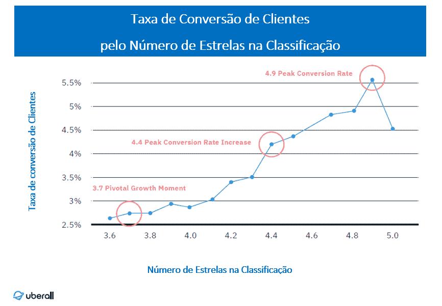 Gráfico a mostrar a Taxa de Conversão pelo Número de Estrelas na Classificação do Google My Business para negócios locais